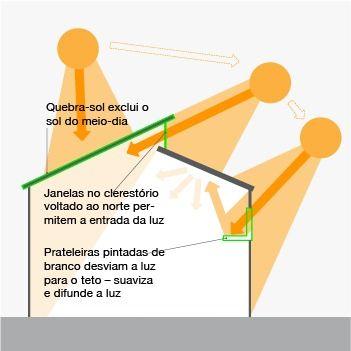 Janelas de clerestório para maximizar a iluminação natural no Rio de Janeiro