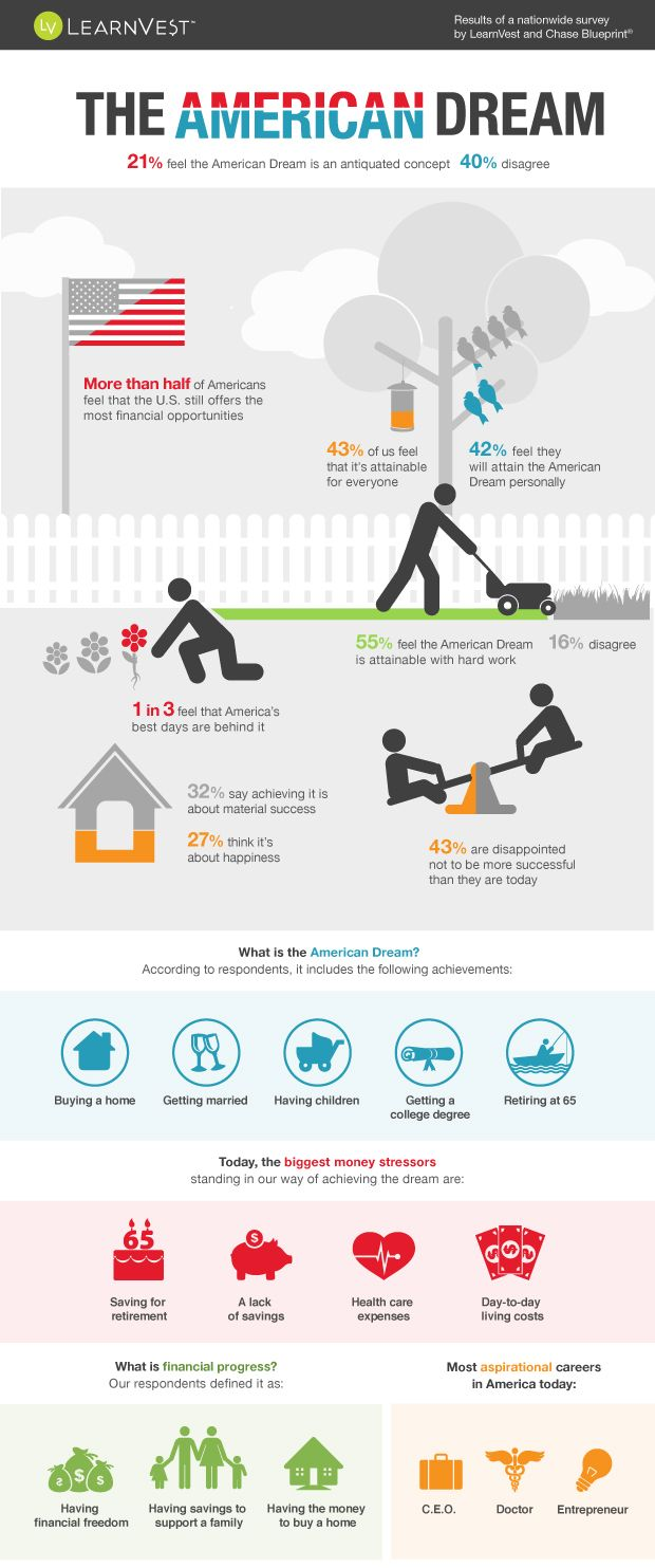 The American Dream in 2013: What Does It Mean to Achieve It?  Infographic from https://www.learnvest.com/