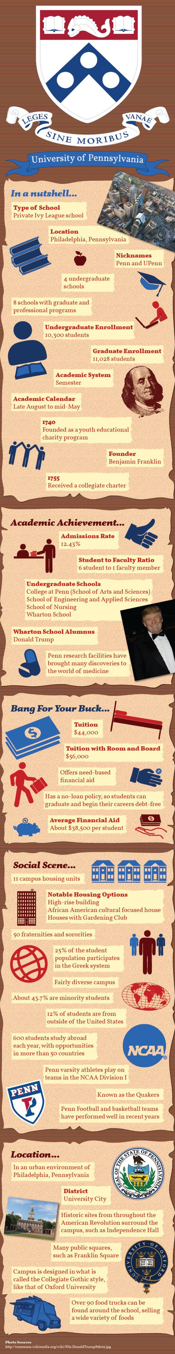 University of Pennsylvania Upenn Infographic