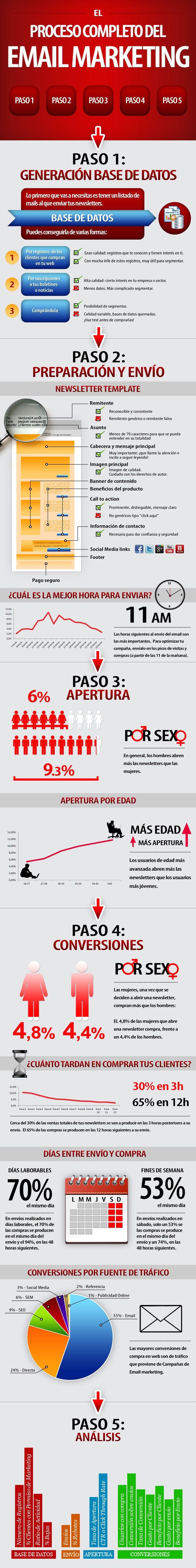 En esta infografía se describe el proceso completo del email marketing. www.emailmarketing1.com.mx