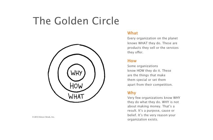 Great Leaders Start With WHY. Effective format for a Vision statement, and corresponding strategies. |  Golden Circle PowerPoint Slides by Simon Sinek