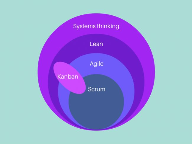Difference between agile and lean, scrum and kanban