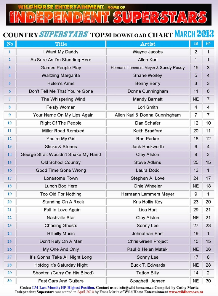 Wow !!!! my second Number One in Nashville awesome