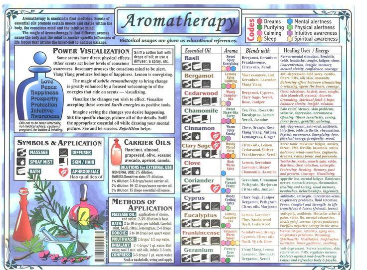 The 25 best aromatherapy chart ideas on pinterest aromatherapy