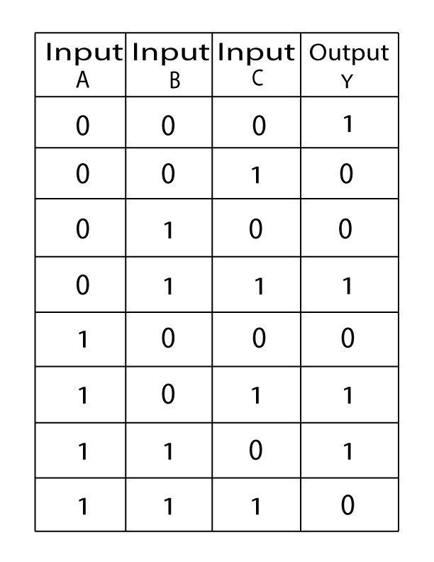 3 Input Exclusive Nor Gate Truth Table Logic Arduino Digital
