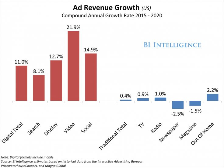 This article predict how ad revenue will grow in the next 5 years.  It's interesting that mobile ad spending will overtake ad spending in all other channels, and that newspaper and magazine ads are actually decreasing.