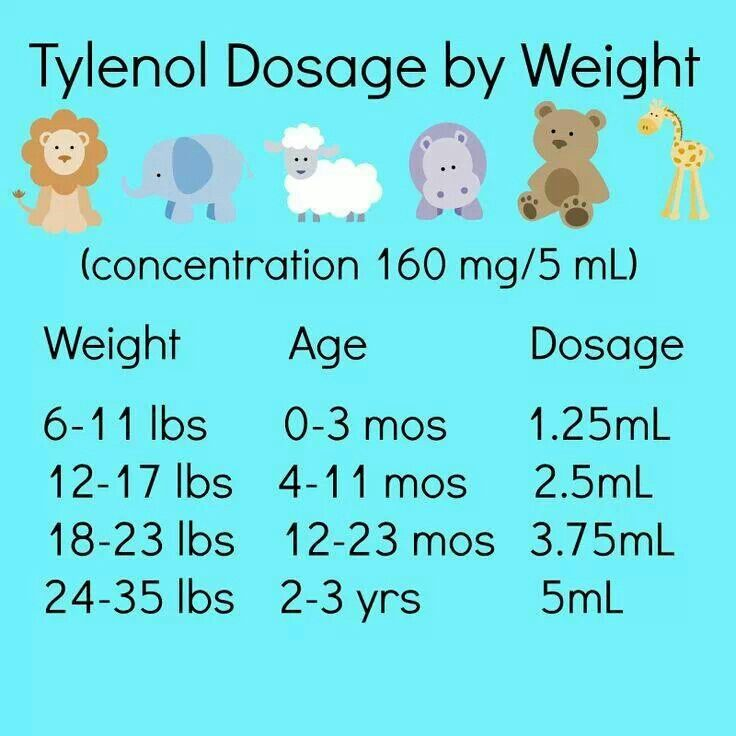 Helpful Tip On Tylenol Dosage For Your Kiddos
