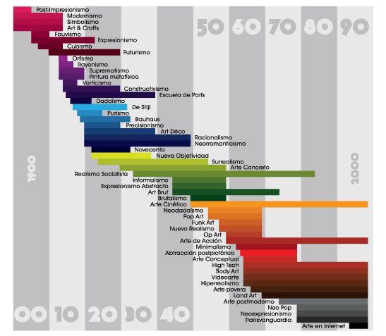 Infografia vanguardias siglo xx