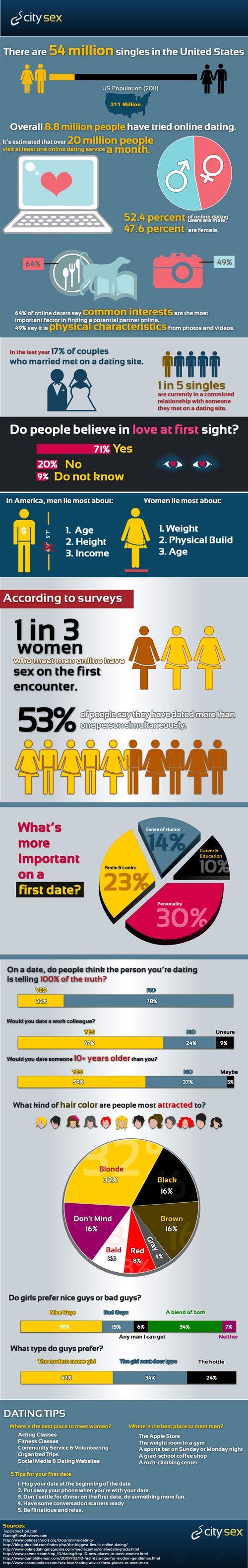Environ 8.8 millions de personnes ont essayé la rencontre en ligne.On estime que près de 20 millions de personnes visitent les sites de rencontre au moins une fois par mois ; 52.4% d'hommes et 47.6 de femmes. 64% des utilisateurs estiment...