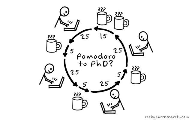 Pomodoro Technique | Rock Your Research