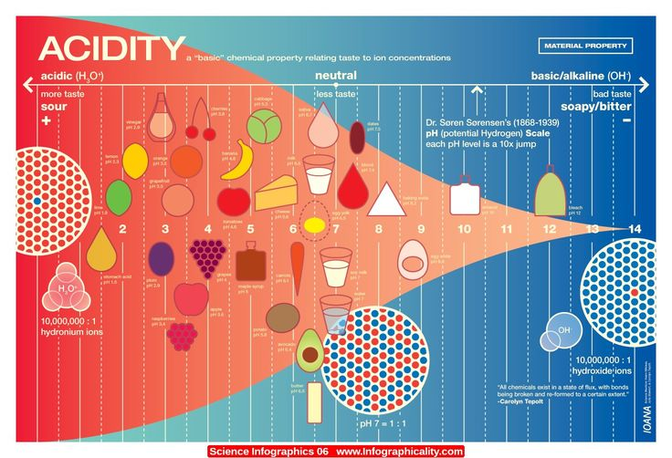pH Scale - Imgur | Kids Science | Pinterest | Ph and Galleries