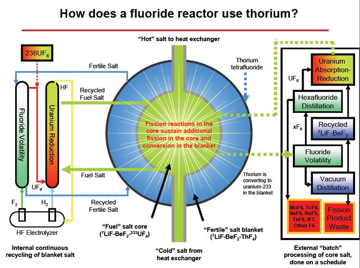 and example of a liquid fluoride thorium reactor. includes flowcharts detailing salt regeneration and recycling. energy extraction isn't detailed but it's pretty obvious.