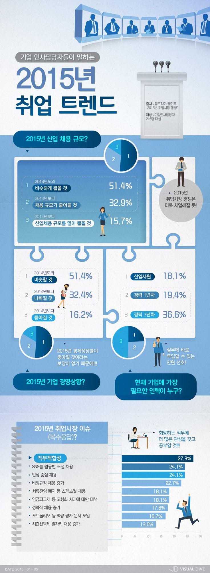 취업 성공하려면 '2015년 취업 트렌드'부터 살펴보길! [인포그래픽]