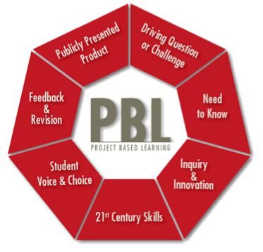 Problem and project-based learning videos.  Image credit: http://www.bie.org/about/what_is_PBL