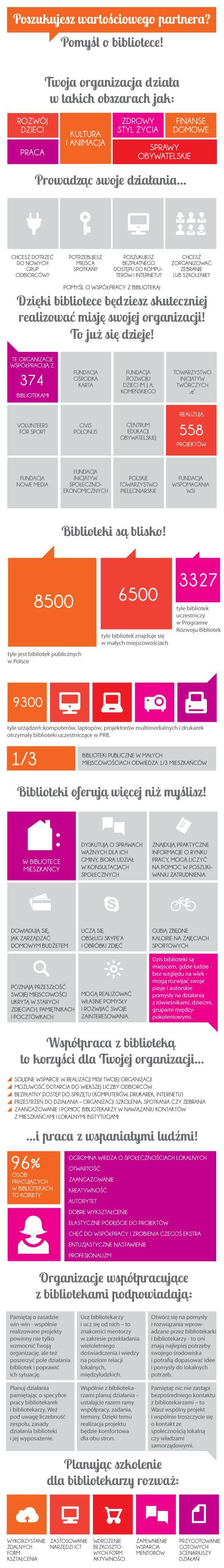 Infografika / współpraca bibliotek z NGO
