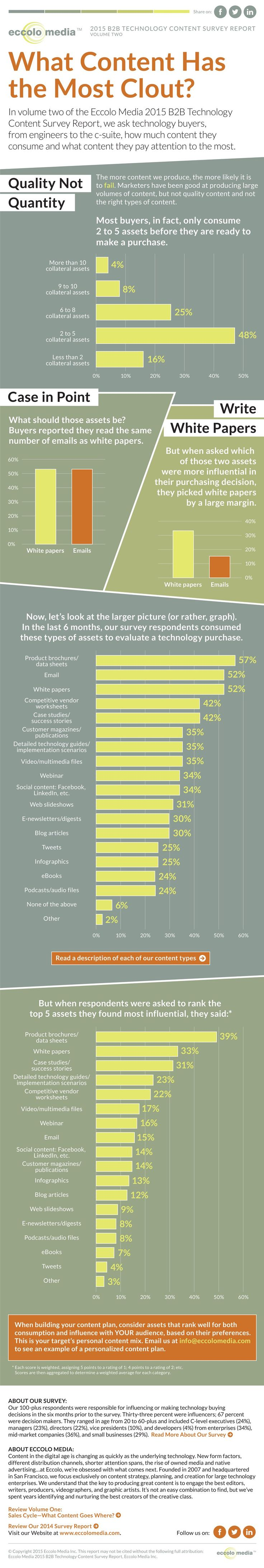 Content  Content Types Valued Most By B2b Tech Buyers [infographic] :  Marketingprofs Article