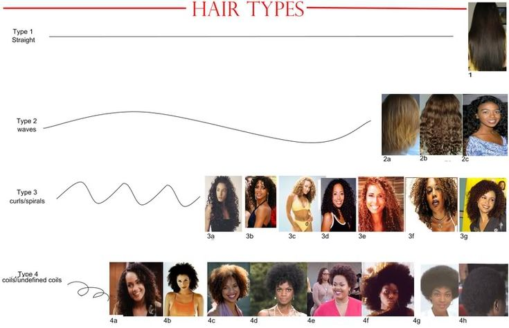 There are four types of natural hair textures. These natural hair texture charts are perfect for those that need a visual on how to know their hair type.
