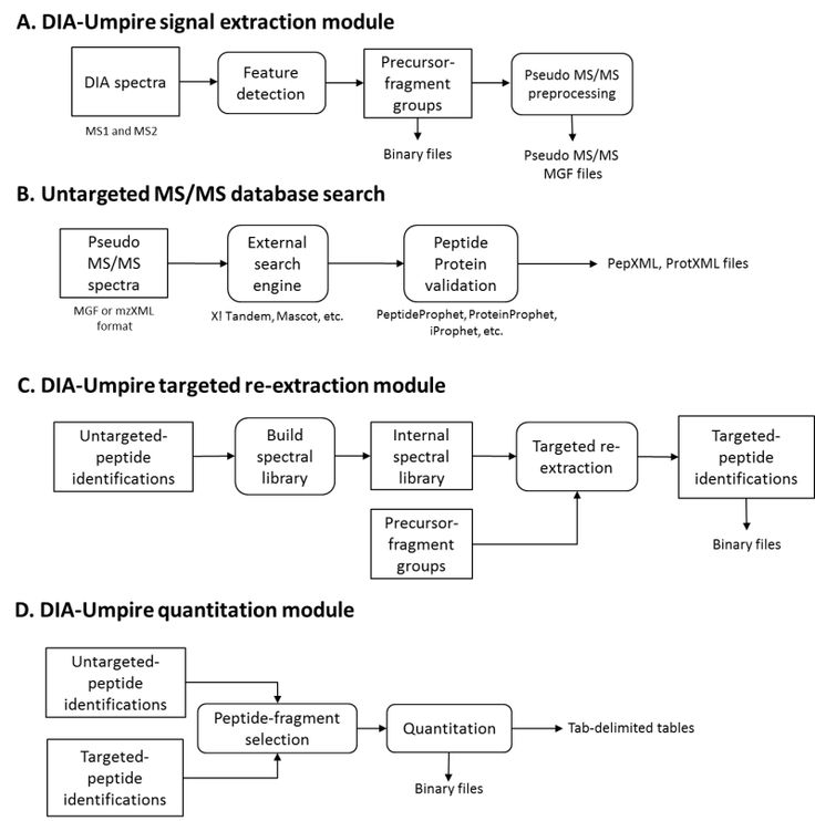 DIA-Umpire a computational workflow for DIA data, detects precursor and fragment chromatographic features and assembles them into pseudo-MS/MS spectra.