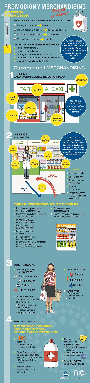Promoción y Merchandising en las Oficinas de Farmacia [Angelini] #retail #farmacia