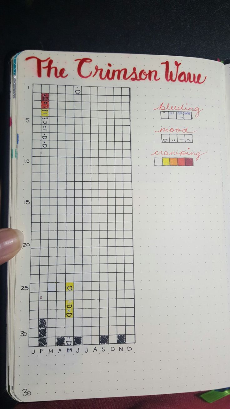 Period Tracker for my Bullet Journal