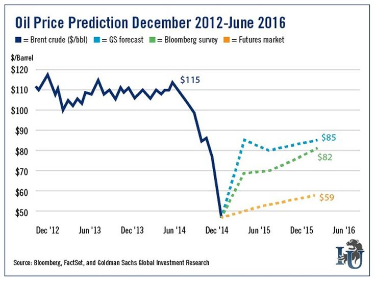 Oil Prices Rebound…but not a True Recovery | Zero Hedge