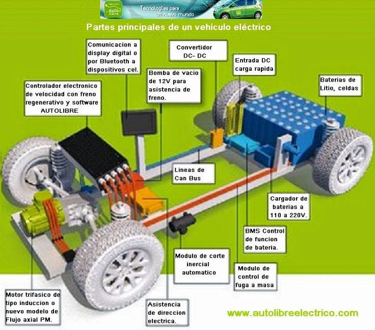 AUTOLIBRE Diseño y Conversión de Autos Eléctricos: Manual completo de conversión de vehículos eléctricos.