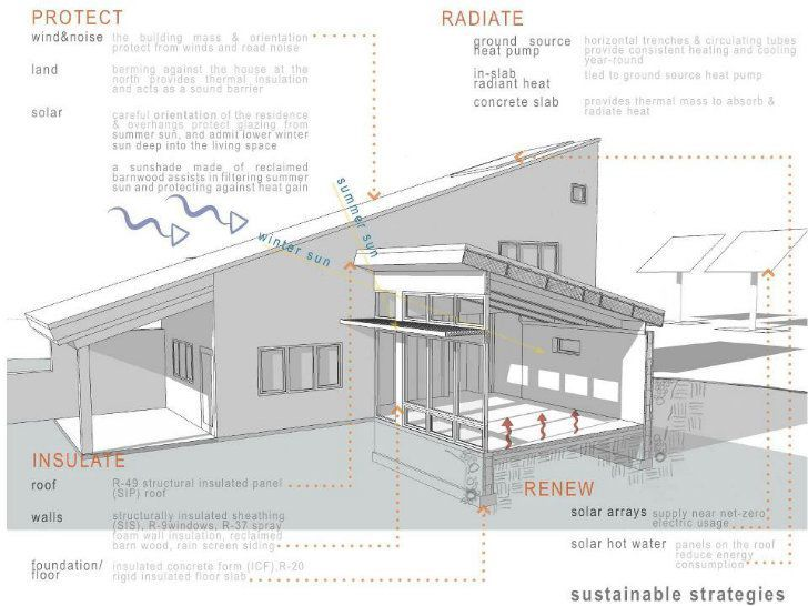BARNagain (solar & passive solar features) , by Rick Hauser of In.Site-Architecture - Sustainable Design Innovation, Eco Architecture, Green Building