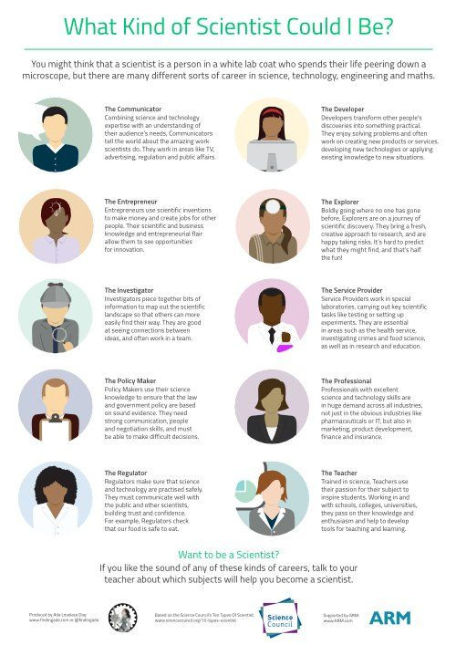 Another gem from @FindingAda - what kind of scientist will you be?