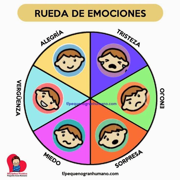 Área: Autocontrol Objetivo: Generar autocontrol en el niño Estrategia: Ruleta de emociones Actividad: El niño deberá identificar las distintas emociones y hacer una lista de opciones que puede hacer cuando se encuentra enojado, con miedo con cualquier emoción negativa Material: Cartulina Tiempo: 15 min
