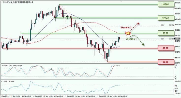 USD/JPY melakukan pullback, awasi resistance di 99.80 | Info Seputar Trading [13/09/2013]