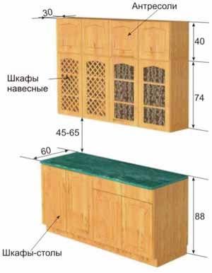 Конструкция кухонной мебели, рациональное размещение мебели