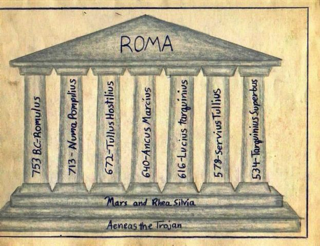 Waldorf ~ 6th grade ~ Roman History ~ The Seven Kings of Rome ~ main lesson book