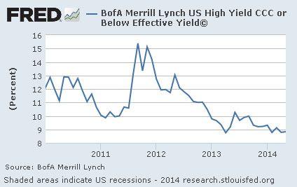 How stupid are greedy sucker investors? Two words: Junk. Bonds.   - http://holesinthefoam.us/how-stupid-are-greedy-sucker-investors-two-words-junk-bonds/
