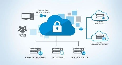 What Are Cloud Computing Security Issues? in 2021   Cloud ...