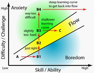 Flow as it relates to Game / Challenge difficulty and that of Skill / Ability #gamification