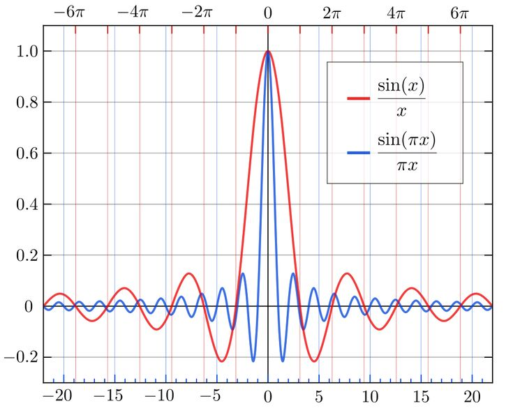 low pass filter and FFT for beginners with Python - Signal Processing Stack Exchange
