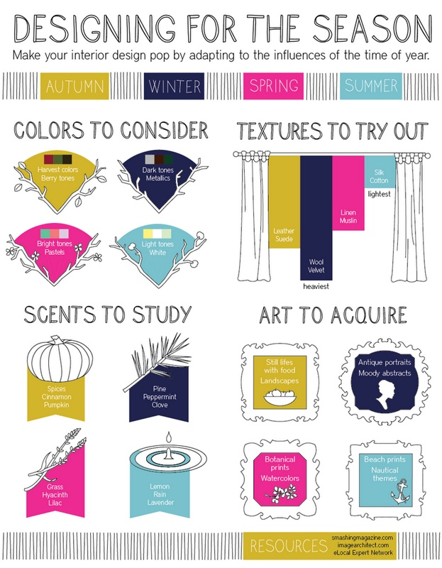 Interior design to match the seasons infographic