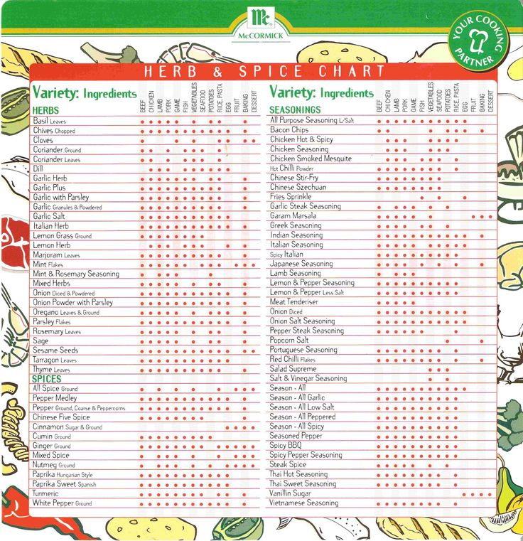 Image result for herbs and spices chart