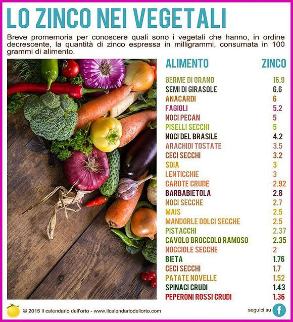 Lo ZINCO nei vegetali