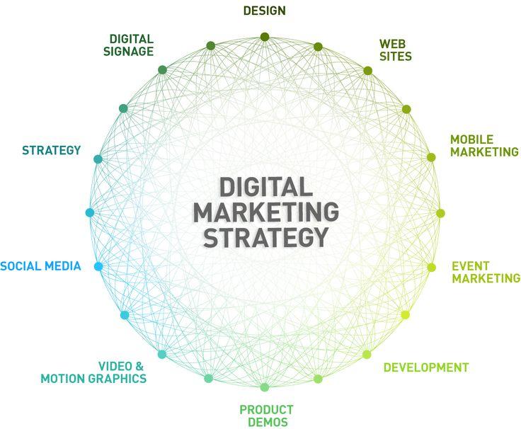 24 best Visualizing Marketing Strategy images on Pinterest