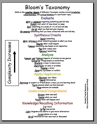 25 best ideas about blooms taxonomy on pinterest blooms taxonomy questions kids poems in. Black Bedroom Furniture Sets. Home Design Ideas