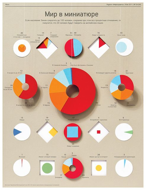 this infographic used interesting shapes for the pie chart and information.