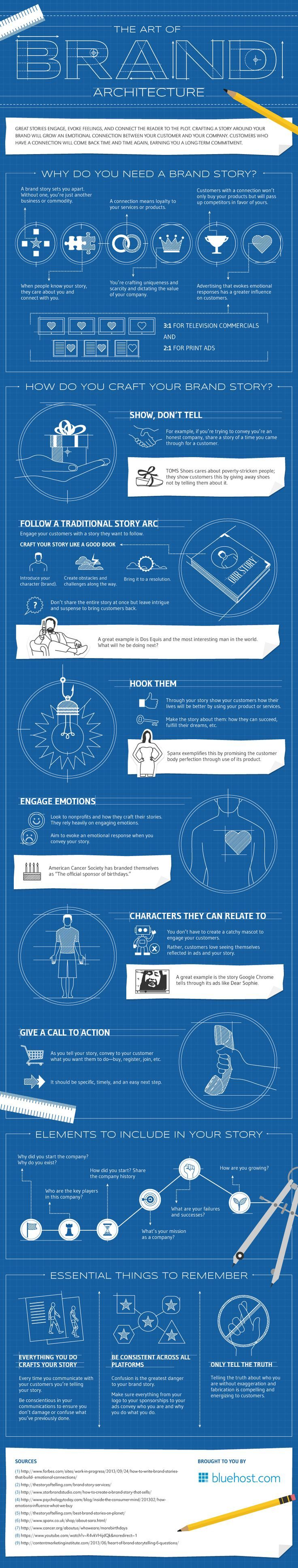 the art of brand architecture in a blueprint via liubadraws infographic design brand architecture office
