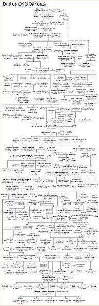 The Dukes of Norfolk family tree