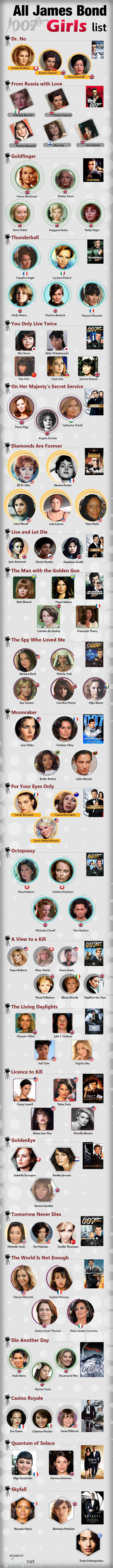 All James Bond Girls List Infographic