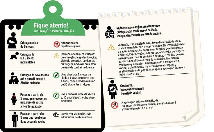 Postos de saúde em Belo Horizonte começaram a vacinar bebês a partir dos 6 meses contra a febre amarela devido ao avanço da doença em Minas. A orientação da OMS é que isso ocorra apenas em casos de surtos por causa dos riscos de reações nas crianças e menor eficácia na imunização. Em tempos normais, a dose é aplicada a partir do nono mês de vida (23/02/2017) #Vacina #FebreAmarela #Criança #Bebê #BH #BeloHorizonte #Saúde #AedesAegypti #Infográfico #Infografia #HojeEmDia