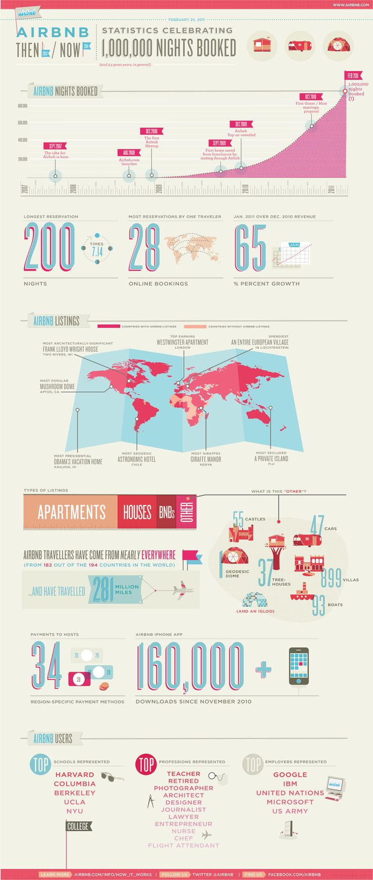 Great infographic by AirBnB, celebrating and explaining their 1,000,000 nights booked. I'm a huge AirBnB fan--have used it twice, with great success, and plan to use it regularly when vacationing.