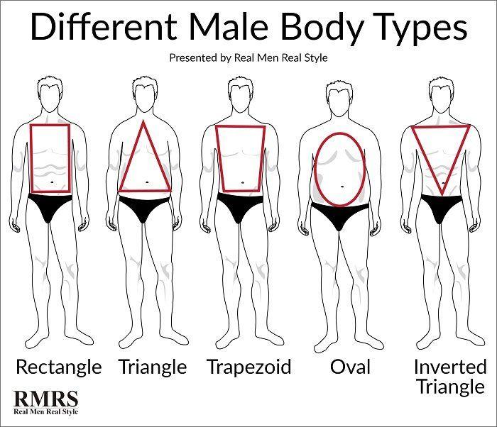 Tips men body Style Advice