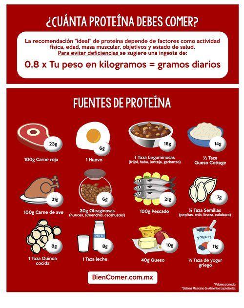Proteína Vegetal Vs Proteína Animal Bien Comer Tabla Nutricional De Alimentos Alimentos Ricos En Proteínas Alimentos Con Proteinas