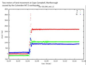 Severe earthquake strikes South Island - Latest News - GeoNet -- Peak ground accelerations (PGAs) have been recorded up to 0.23g in Wellington. This is similar to the 2013 Lake Grassmere and Cook Strait earthquakes. The PGAs closer to the earthquake will be much larger. We are still working on calculating these values.  Our GPS stations record how land moved in response to the earthquake. Our station at Cape Campbell in Malborough moved two metres north.